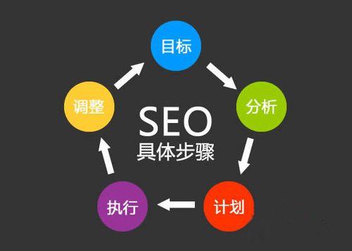 企业网站如何制作使搜索引擎对其内容更友好