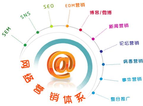 企业网站做网络营销最有效果的五种方式