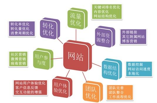 网站优化增加外部链接的几种常见方法