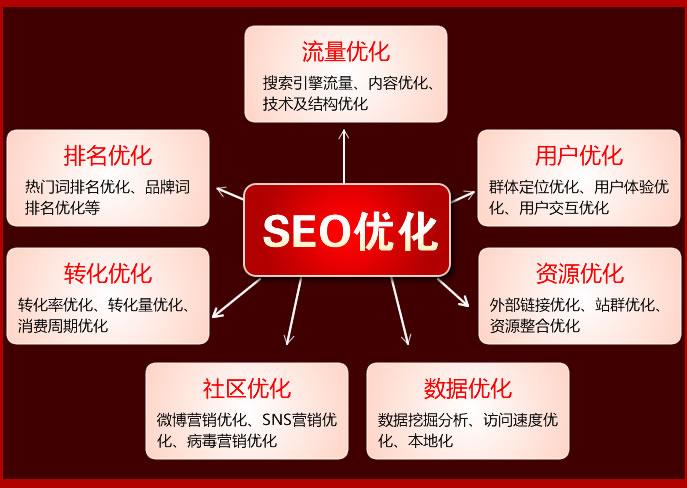 企业网站管理人员需要了解的SEO技术