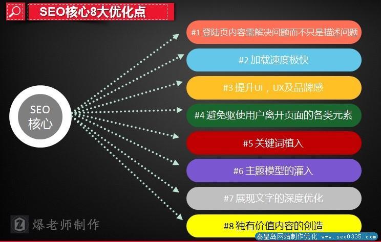 站内SEO优化的八大核心要素
