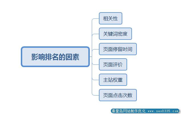 秦皇岛百度快排名是如何做到呢?
