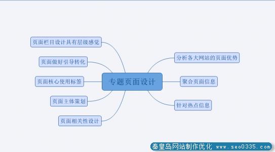 秦皇岛网站专题页面seo优化技术