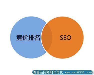 网站如何选择竞争度适中的精准关键词?
