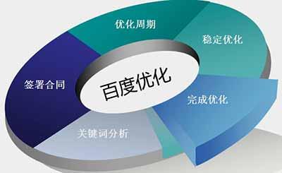 高质量原创内容对网站优化排名的优势