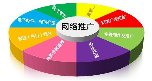 秦皇岛网站建设的推广方式具体有哪些?
