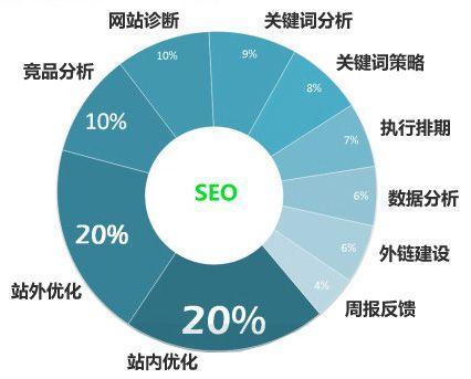 做seo优化为什么首先要了解目标网站