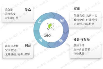 到底什么是seo网络优化?