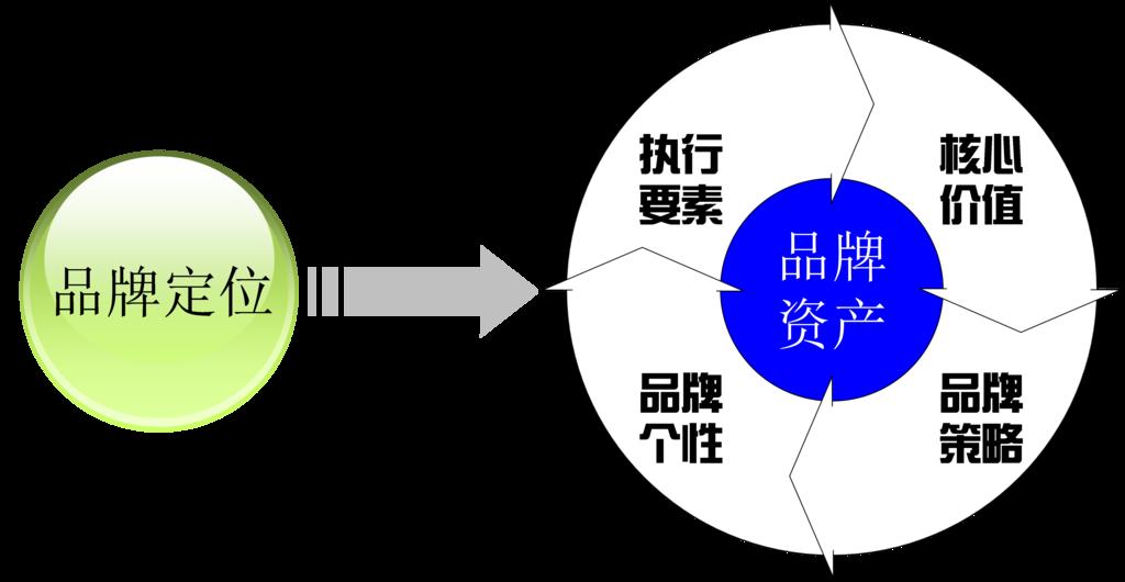 网站SEO优化的3个优化方向思路