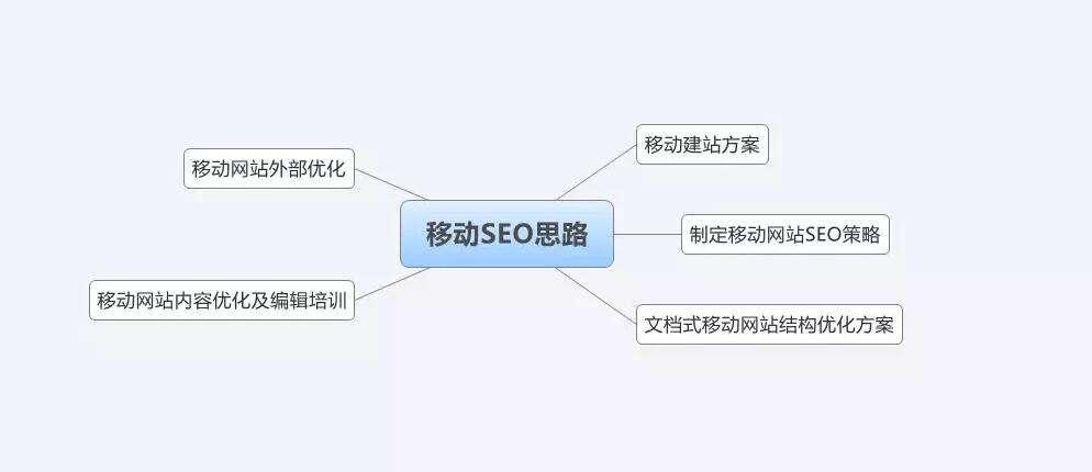 企业网站seo手机移动端怎么做优化