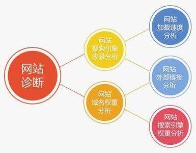 秦皇岛网站优化常用的seo诊断方法